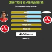Oliver Sorg vs Jan Gyamerah h2h player stats