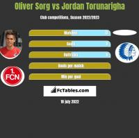 Oliver Sorg vs Jordan Torunarigha h2h player stats