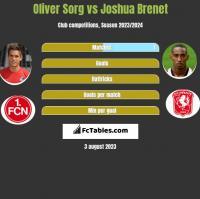 Oliver Sorg vs Joshua Brenet h2h player stats