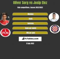 Oliver Sorg vs Josip Elez h2h player stats
