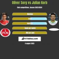 Oliver Sorg vs Julian Korb h2h player stats
