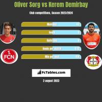 Oliver Sorg vs Kerem Demirbay h2h player stats