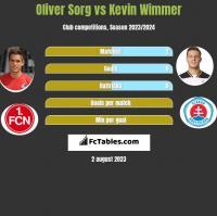 Oliver Sorg vs Kevin Wimmer h2h player stats