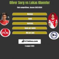 Oliver Sorg vs Lukas Kluenter h2h player stats