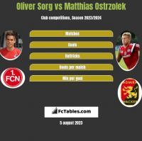 Oliver Sorg vs Matthias Ostrzolek h2h player stats