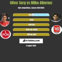 Oliver Sorg vs Miiko Albornoz h2h player stats