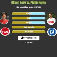 Oliver Sorg vs Philip Heise h2h player stats