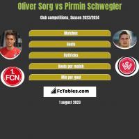 Oliver Sorg vs Pirmin Schwegler h2h player stats
