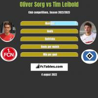 Oliver Sorg vs Tim Leibold h2h player stats