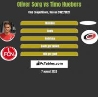 Oliver Sorg vs Timo Huebers h2h player stats