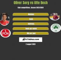 Oliver Sorg vs Uffe Bech h2h player stats