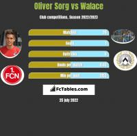 Oliver Sorg vs Walace h2h player stats
