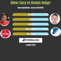 Oliver Sorg vs Dennis Geiger h2h player stats