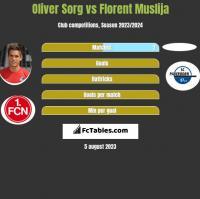 Oliver Sorg vs Florent Muslija h2h player stats