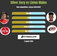 Oliver Sorg vs Linton Maina h2h player stats