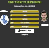Oliver Steuer vs Julian Riedel h2h player stats