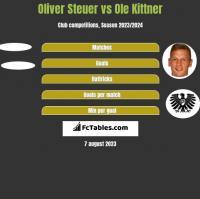 Oliver Steuer vs Ole Kittner h2h player stats