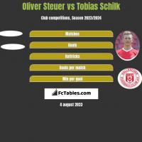 Oliver Steuer vs Tobias Schilk h2h player stats