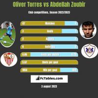 Oliver Torres vs Abdellah Zoubir h2h player stats
