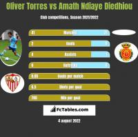 Oliver Torres vs Amath Ndiaye Diedhiou h2h player stats