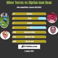 Oliver Torres vs Ciprian Ioan Deac h2h player stats