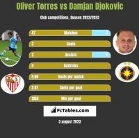 Oliver Torres vs Damjan Djokovic h2h player stats