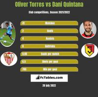 Oliver Torres vs Dani Quintana h2h player stats