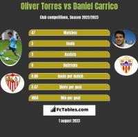 Oliver Torres vs Daniel Carrico h2h player stats
