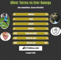 Oliver Torres vs Ever Banega h2h player stats