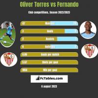 Oliver Torres vs Fernando h2h player stats