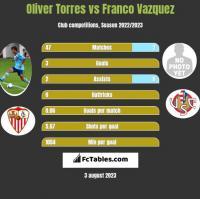 Oliver Torres vs Franco Vazquez h2h player stats
