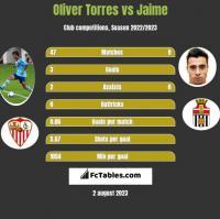 Oliver Torres vs Jaime h2h player stats