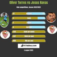 Oliver Torres vs Jesus Navas h2h player stats