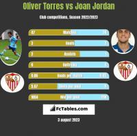 Oliver Torres vs Joan Jordan h2h player stats