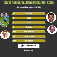 Oliver Torres vs Juan Emmanuel Culio h2h player stats