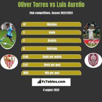 Oliver Torres vs Luis Aurelio h2h player stats
