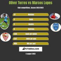 Oliver Torres vs Marcos Lopes h2h player stats