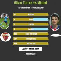 Oliver Torres vs Michel h2h player stats