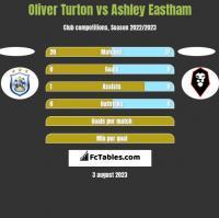 Oliver Turton vs Ashley Eastham h2h player stats