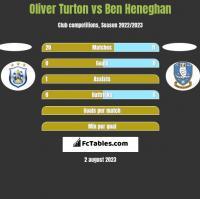 Oliver Turton vs Ben Heneghan h2h player stats