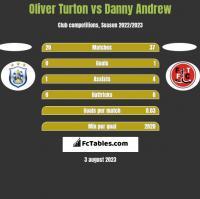 Oliver Turton vs Danny Andrew h2h player stats