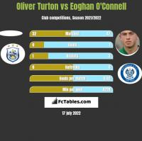 Oliver Turton vs Eoghan O'Connell h2h player stats