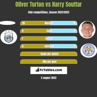 Oliver Turton vs Harry Souttar h2h player stats