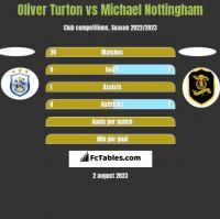 Oliver Turton vs Michael Nottingham h2h player stats