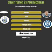 Oliver Turton vs Paul McShane h2h player stats