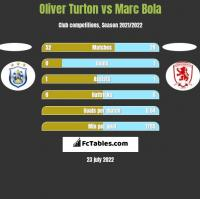 Oliver Turton vs Marc Bola h2h player stats
