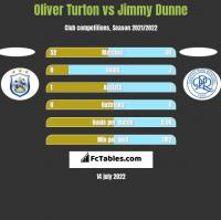 Oliver Turton vs Jimmy Dunne h2h player stats