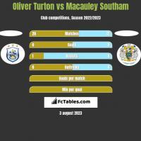 Oliver Turton vs Macauley Southam h2h player stats