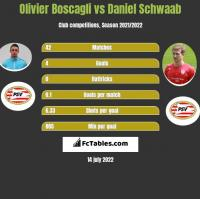 Olivier Boscagli vs Daniel Schwaab h2h player stats