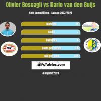 Olivier Boscagli vs Dario van den Buijs h2h player stats